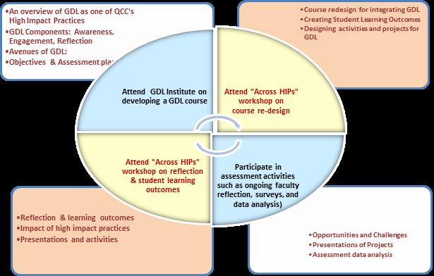 GDL Professional Development Plan